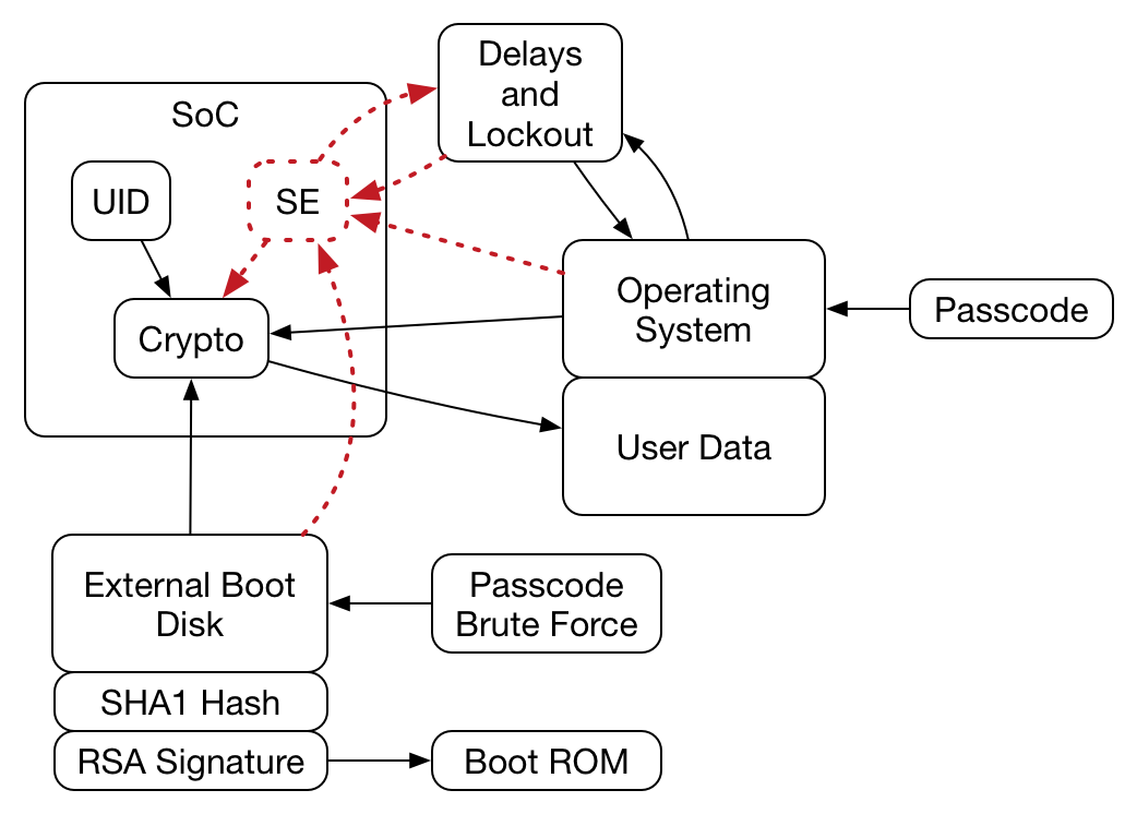 Simplified passcode logical flow
