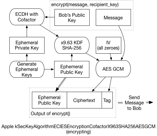 Encrypting for Apple's Secure Enclave | Darth Null